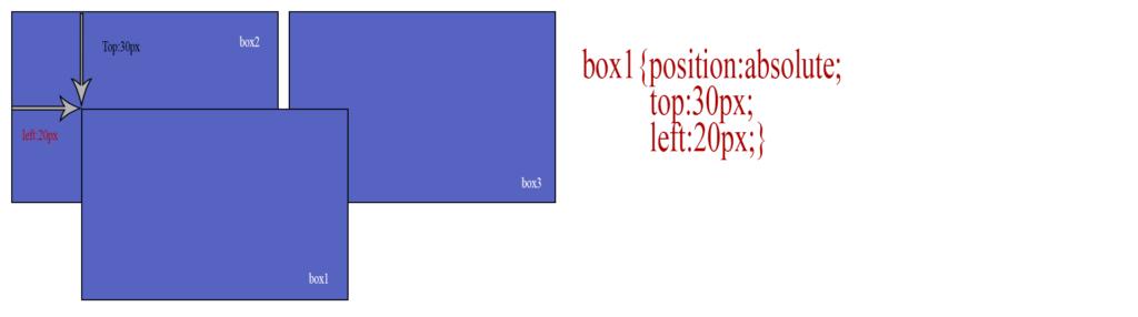 absolute position mutlak konumlandırma